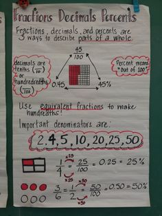 Fractions decimals percent anchor chart by Timtam