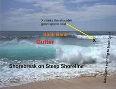 How to read the surf and identify sandbanks? - Saltwater Fishing - General Angling Topics - SEALINE - South African Angling and Boating Community How to read the surf Surf Fishing Tips, Fishing Rigs, Sport Fishing, Sea Fishing, Fishing Bait, Bass Fishing, Fishing Knots, Saltwater Fishing Gear, Women Fishing