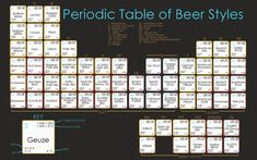 All sizes | periodic table of beer | Flickr - Photo Sharing!