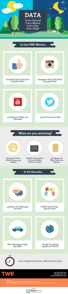 Infographic: The Absolutely Ridiculous Amount of Content Consumed Every Minute…