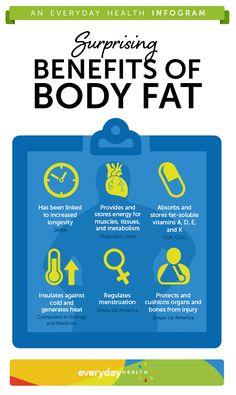 Believe it or not, some body fat is actually good for you. Check out this infographic to see 6 surprising ways this fat helps your health. Do any surprise you?