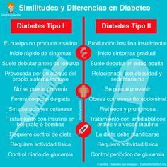 similitudes de diabetes tipo 1 y tipo 2 entre mitosis