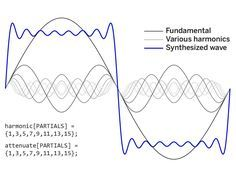 Figure K—Adding the first 8 odd harmonics gives a fairly good approximation of a square wave. Individual sine waves appear as little ripples. Combining more partials would reduce the size of these ripples. Sine Wave, Arduino Projects, Sound Healing, Geometric Art, Projects To Try, Waves, Things To Come, How To Make, Audio