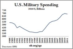 At present, President Obama proposes cutting military spending down to 2000 levels (3.7 percent of GDP), and Governor Romney has proposed setting a floor for core defense spending at 4 percent of GDP. Illustrating the debate in historical and global context, this Chart Book by CFR's Maurice R. Greenberg Center for Geoeconomic Studies (CGS) shows trends in U.S. and international defense spending.
