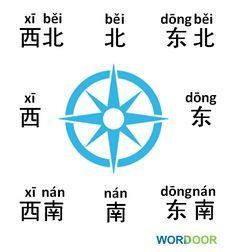 Vocabulary - Directions in Chinese. Which direction do you live in?wordoor-chinese:Chinese Vocabulary - Directions in Chinese. Which direction do you live in? Basic Chinese, How To Speak Chinese, Chinese English, Mandarin Lessons, Learn Mandarin, Chinese Lessons, French Lessons, Spanish Lessons, Learning Spanish
