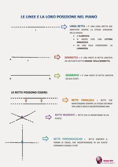 Le linee e la loro posizione nel piano Math Tutor, Teaching Math, Algebra, Math Sheets, Mat Online, Fun Math, Physics, Back To School, Homeschool