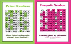 Classroom Freebies: Classroom Posters: Prime and Composite Numbers