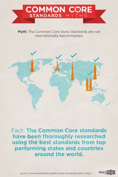 The Common Core standards have been thoroughly researched using the best standards from top performing states and countries around the world.
