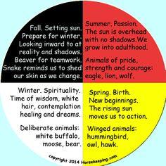 Indian Symbol for Love | Native American Symbols – The Medicine Wheel