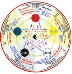 Chinese medicine and Ayurveda share an understanding that the universe, along with our bodies, is comprised of five elements. The Five Elements, or Transformations, as they are often known in Chinese system, are often referred to as the Five Great Elements, or Maha Panchabhutas, in Ayurveda. These elements represent the manifestation of a polarity as expressed in expanding and contracting archetypal energies that are constantly in a state of flux. Pinned by…