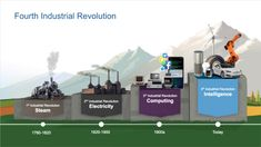 industrial revolution - Google Search World History Teaching, World History Lessons, Native American History, American Civil War, Blockchain, 4 Industrial Revolutions, Fourth Industrial Revolution, World War I, Ancient History