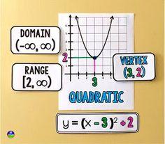 Quadratics in vertex form reference on an Algebra 2 word wall