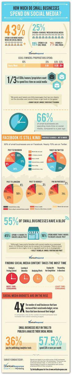 Small Business & Social Media