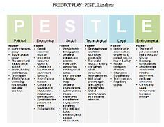 Product Plan PESTLE Analysis