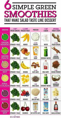 Easy Detox Smoothie Recipe Easy Detox Smoothie Recipe Smoothie Recipes There are so many variations to prepare smoothies. You can use almost […] detox smoothie simple Green Juice Recipes, Healthy Juice Recipes, Healthy Juices, Healthy Drinks, Detox Juices, Spinach Smoothie Recipes, Healthy Shakes, Detox Recipes, Smoothies With Spinach