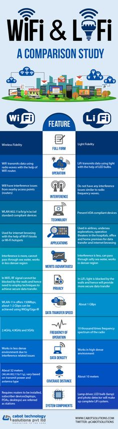 WiFi and LiFi – A Comparison Study | Infographic by Cabot Technology Solutions http://amzn.to/2pfvyHP http://amzn.to/2stgo2U http://amzn.to/2spCmml