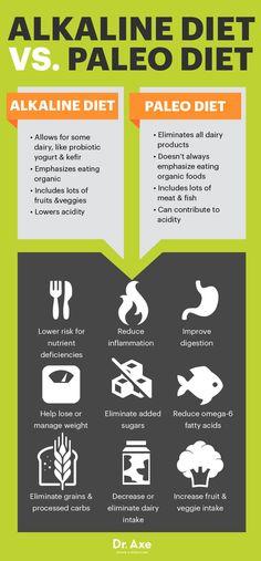 Alkaline diet vs. paleo diet - Dr. Axe