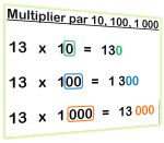 De nombreux affichages mathématiques pour le CE chez Lutinbazar