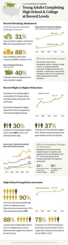Immigrants contribute to higher graduation rates.