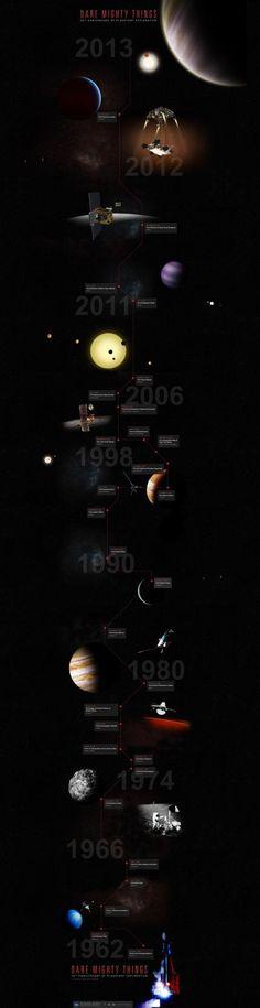 50th anniversary of planetary exploration