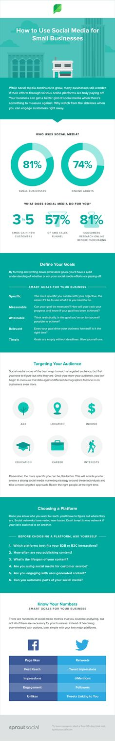 This Social Media for Small Business guide has everything you need. How to prove socials value, setting goals, social tips, social media tools and more! Marketing En Internet, Online Marketing, Social Media Marketing, Marketing Ideas, Marketing Training, Marketing Strategies, Social Networks, Content Marketing, Business Model