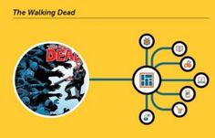 Narrativa Transmedia - Walkind Dead