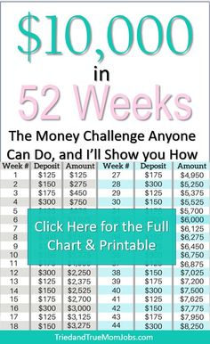 Budgeting Finances Discover 52 Week Money Saving Challenge - Home at Cedar Springs Farm 52 Week Money Saving Challenge - Home at Cedar Springs Farm Best Money Saving Tips, Money Saving Mom, Money Tips, Saving Money Weekly, Weekly Savings Plan, 52 Week Saving Plan, Money Budget, Save Money On Groceries, Ways To Save Money
