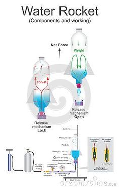 Vector Fisica Water rocket is a type of model rocket using water as its reaction mass. Science Fair Projects Boards, School Projects, Science Activities For Kids, Science Lessons, Water Rocket Designs, Rocket Birthday Parties, Diy Rocket, Rockets For Kids, Rocket Engine