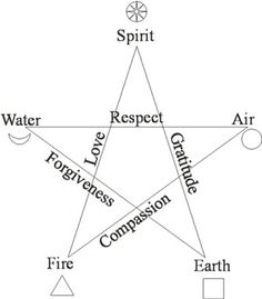 Pentacle representing the 5 elements of creation & its attributes. If you superimpose the Vitruvian figure over it, you see how it also represents the sacred geometry of the human body. Wicca Witchcraft, Magick, Baby Witch, Book Of Shadows, Sacred Geometry, Signs, Paganism, Witch Symbols, Magic Symbols