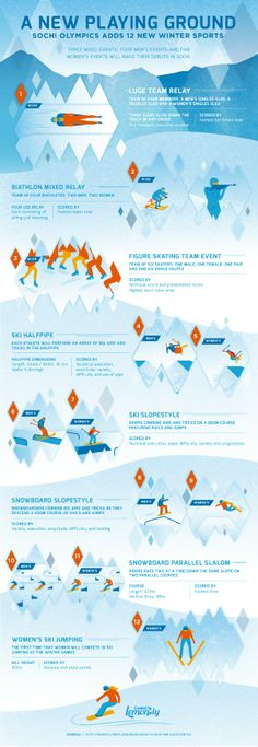 New Olympic Sports - Sochi 2014 Infographic by Lemonly via slideshare