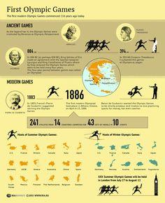 Los Primeros Juegos Olímpicos | First Olympic Games
