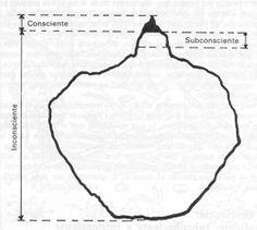 1... En los primeros escritos de Freud, en particular en algunos de sus trabajos prepsicoanalíticos tempranos en idioma francés, el término SUBCONSCIENTE fue utilizado como sinónimo de inconsciente. Freud abandonó luego esta denominación porque se prestaba para equívocos. Sin embargo, si se compara el significado en el uso coloquial del término, que actualmente subsiste, con las categorías psicoanalíticas de Sigmund Freud, se podría postular una cierta equivalencia con el PRECONSCIENTE.