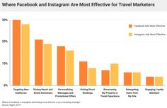 The State of Facebook and Instagram Ads for Travel Marketers Advertising Channels, Effective Ads, Instagram Advertising, Popular Ads, Choice Hotels, Marketing Budget, Tourism Industry, Facebook Video, Travel And Tourism