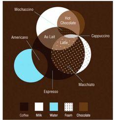 (via これはわかりやすい! コーヒーの特徴が一目でわかる図 – ロケットニュース24(β))  ・ コーヒーの種類と用いられる材料アメリカーノ: 水(お湯) + コーヒー(エスプレッソ)カフェ・オレ : コーヒー + ミルクエスプレッソ : コーヒーのみモカチーノ(カフェ・モカ): コーヒー(エスプレッソ) + ミルク + チョコレートカフェ・ラテ : コーヒー(エスプレッソ) + スチームミルク + ミルクカプチーノ : コーヒー(エスプレッソ) + スチームミルク + ミルク + チョコレートホットチョコレート : ミルク + チョコレート カフェ・マキアート : コーヒー(エスプレッソ) + スチームミルク