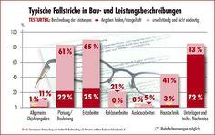 Fallstricke in Bau- und Leistungsbeschreibungen - http://www.immobilien-journal.de/recht/bauvertrag/fallstricke-in-bau-und-leistungsbeschreibungen/
