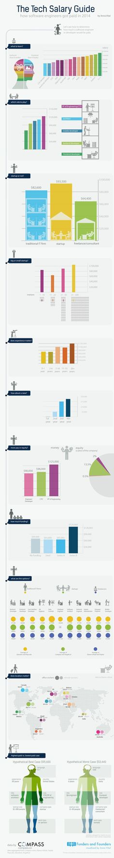 Educational infographic : Educational infographic : These Are the Highest-Paying Programming Languages [IN