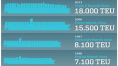 The Triple-E Maersk container ship will be the world's largest ship and the most efficient
