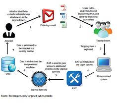 Targeted Cyber Attack Cyber Attack, Control, Manners, Fails, Engineering, Target, How To Get, Tecnologia, Technology