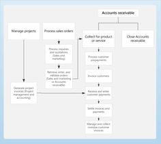 Business process diagram for Accounts receivable Microsoft Nav, Microsoft Dynamics, Bookkeeping Business, Business Analyst, Best Teamwork Quotes, Hidden Agenda, Home Binder, Purchase Order, Certificate Templates