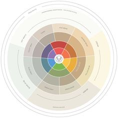 Color wheel for undertones, Maria killam Taupe Colour, Neutral Colors, What Color Is Taupe, Taupe Paint Colors, Grey Paint, Pink Beige, Color Of The Year, Color Pallets, Color Theory