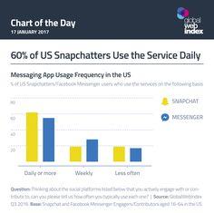 60% of US Snapchatters use the service daily. From social media agency We Are Social. #socialmedia #marketing