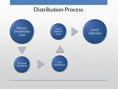 Distribution Process  Factory  Distribution  Units  Regional  Distributor  Area  Distributor  Local  Delivery  Units  Local  Salesmen Cafe Business Plan, Sample Business Plan, Business Planning, Executive Summary, Lychee Soda, Unique Selling Proposition, Inauguration Ceremony, Guerilla Marketing, Making Life Easier