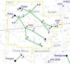 Here's one way to see the constellation Gemini.  The two bright stars Castor and Pollux each mark a starry eye of a Twin.  If you have binoculars and a dark sky, be sure to check out Gemini's beautiful star cluster, Messier 35, or M35, in western Gemini near the Taurus border.   See it, at the foot of Castor?