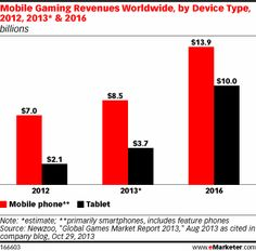 As tablet gaming revenues increase worldwide, the gap between smartphones' and tablets' shares of the mobile gaming market is closing. In 20...