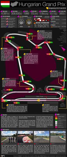 ♠ Grand Prix Guide – 2014 Hungarian Grand Prix #F1 #Infographic #Data