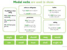 Forum | ________ English Grammar | Fluent LandModal Verbs are used to Show… | Fluent Land