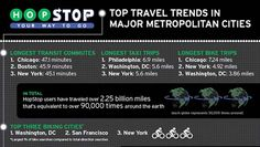Infographic: How Americans commute with public transportation