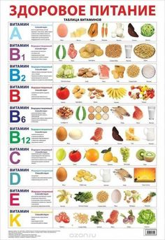 A healthy diet. Table of vitamins. - A healthy diet. Health Eating, Health Diet, Food Charts, Natural Health Remedies, Herbal Remedies, Eczema Remedies, Health And Wellbeing, Mental Health, Healthy Tips