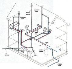 Diy Do It Yourself Plumbing Instalacoes Hidraulicas Construcao De Casas Casas