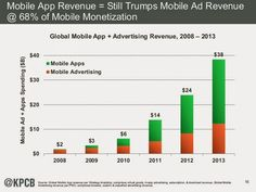 revenue from mobile apps bigger than mobile advertising